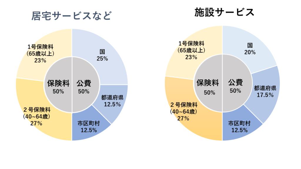 revenue-ratio